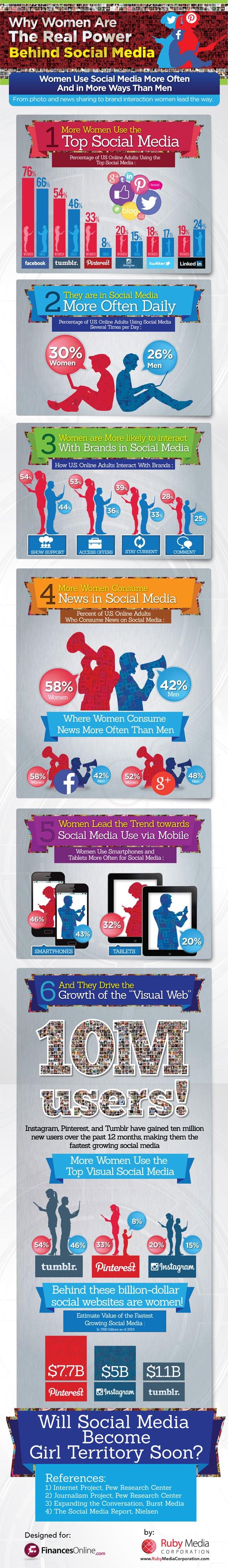 Sosyal Medya'nın Arkasındaki Gizli Güç: Kadınlar