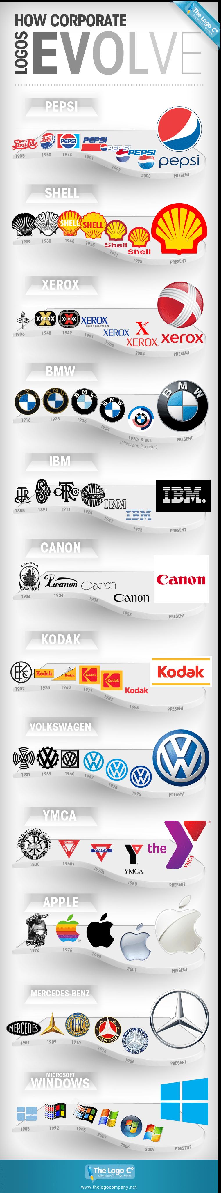 Marka Logolarını Evrimi 1