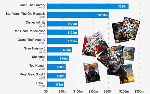 GTA V Prodüksiyonu En Pahalı Olan Video Oyunu - Görsel