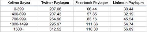 Sosyal Medya Paylaşım Analizi